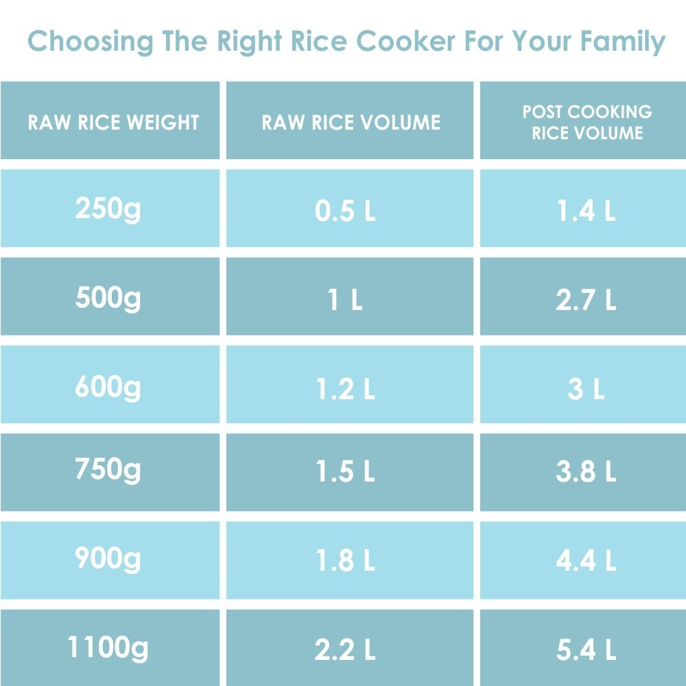 sizes of different best rice cooker brand in india